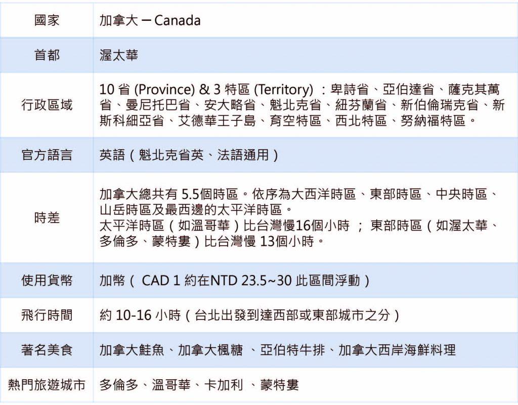 加拿大介紹表
