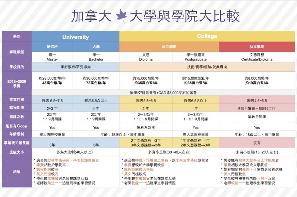 公立 VS 私立College