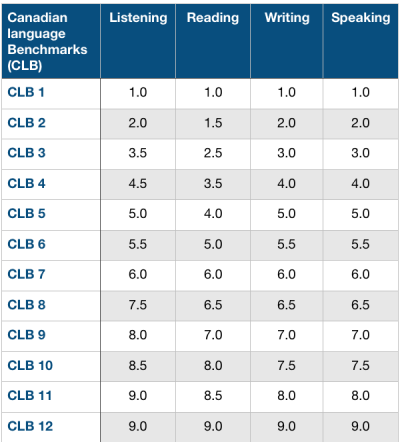 canadian-language-benchmark-ielts-scores